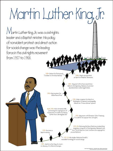 Martin Luther King, Jr.: Elementary School Timeline Poster | The ...