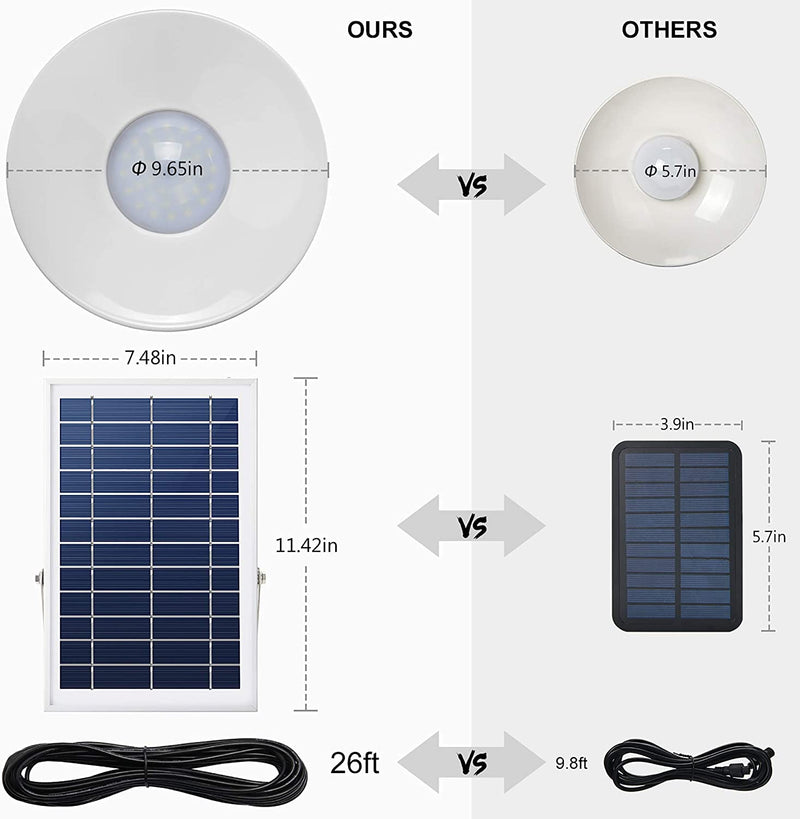 JACKYLED Solar Lights Outdoor Indoor with 11.42in x 7.48in Adjustable Large Solar Panel