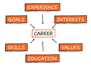 Educational and Career Assessment