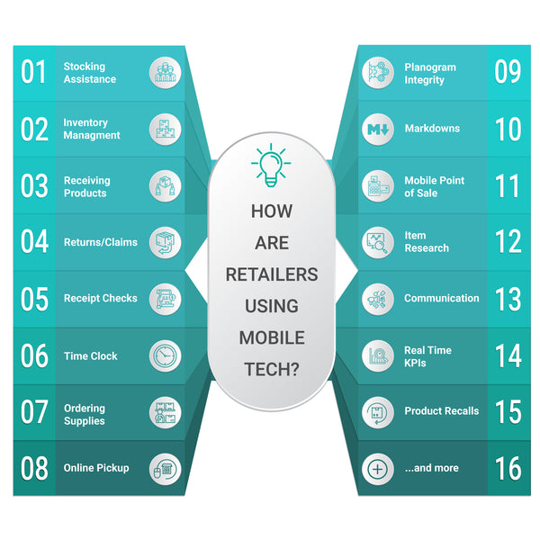 How retailers are using Mobile Technology to boost sales!