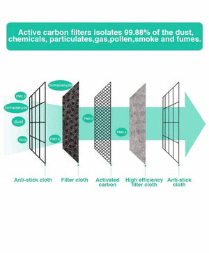 Carbon Filter Add On