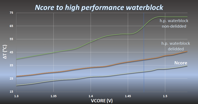 Ncore waterblock cooling graph