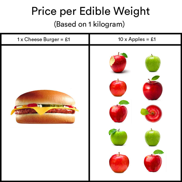 Price per edible weight