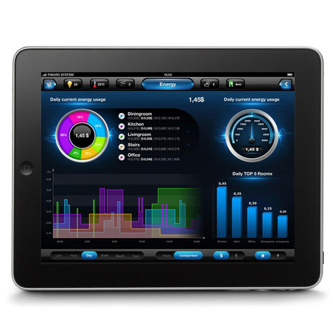 Fibaro Home Center Lite Power Monitoring Dashboard