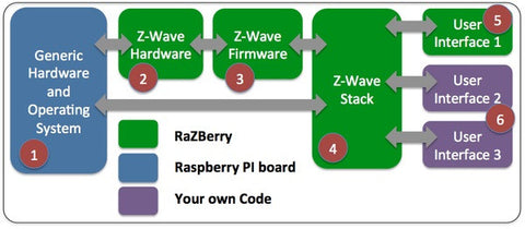 Z-Wave.ME RaZberry Z-Wave Plus GPIO Daughter Card for Raspberry PI ZMEURAZ2 How it works
