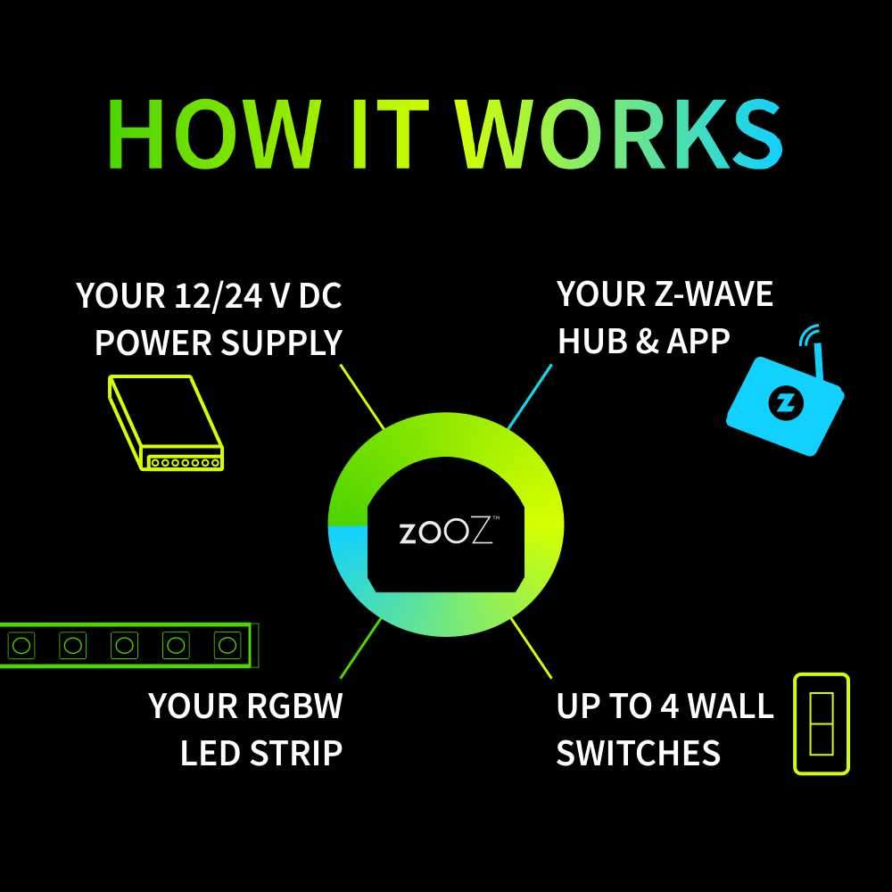 Zooz Z-Wave Plus S2 RGBW Dimmer for LED Strips ZEN31 How It Works