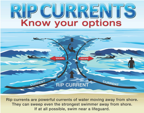 Rip surfing current