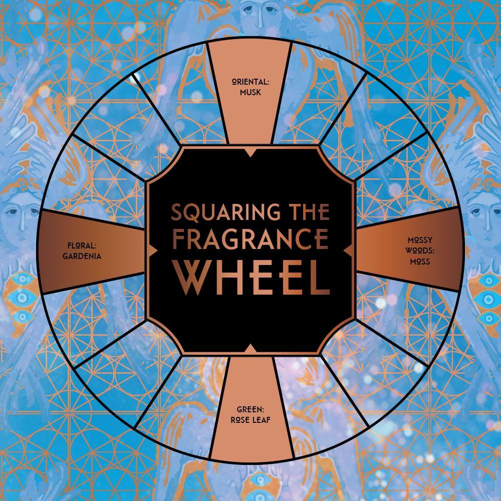 House of Matriarch - SEATTLE, WA - Natural, Organic, Vegan, Artisan & Niche High Perfumery TETRAMORPH - Squaring the Scent Wheel