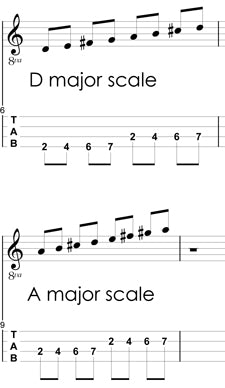 Tenor Banjo D and A scale tab