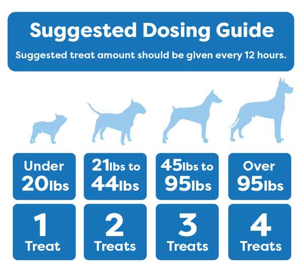 Suggested Dosing Guide for Experience CBD Dog Treats