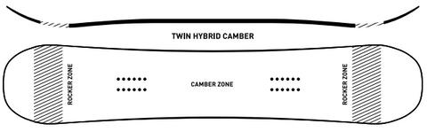 Hybrid Camber - A hybrid shaped snowboard features the best of both worlds.  Either Camber dominate with Camber between foot bbfb0930f1c3