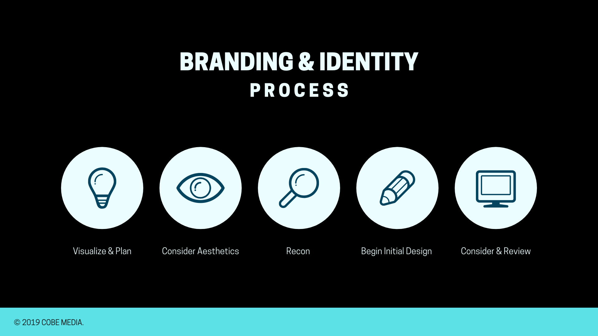 cobe media - our process to successful brands - branding and corporate identity