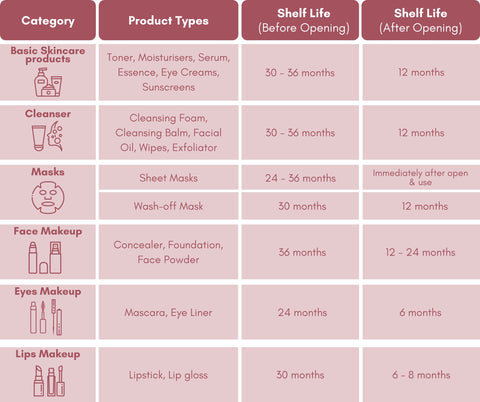 A Complete Guide to Korean Beauty Expiration Dates