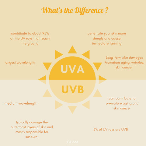 Skin Cancer Awareness| What's the difference between UVA and UVB rays