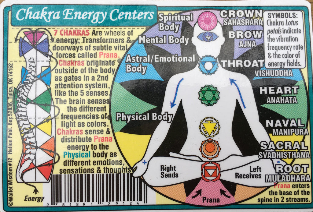 Chakra Energy Centers Wallet Chart