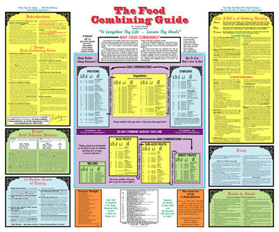 "Food Combining Guide Chart by Dr Wayne Pickering 20"" x 24"""