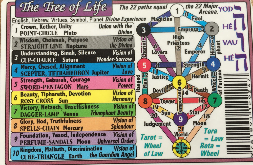 Kabala The Tree Of Life Wallet Chart
