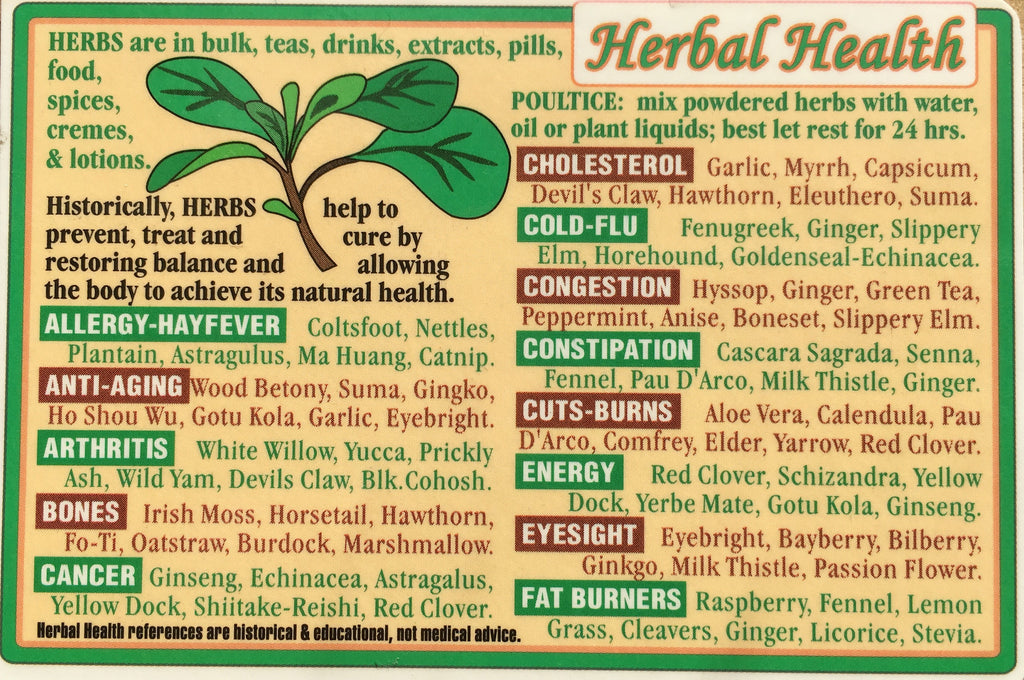 Herbal Health Wallet Chart