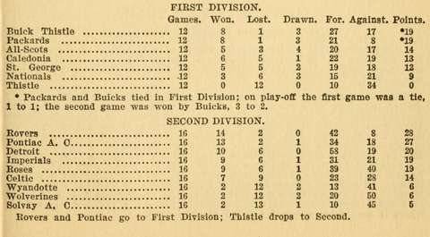 1915 Table