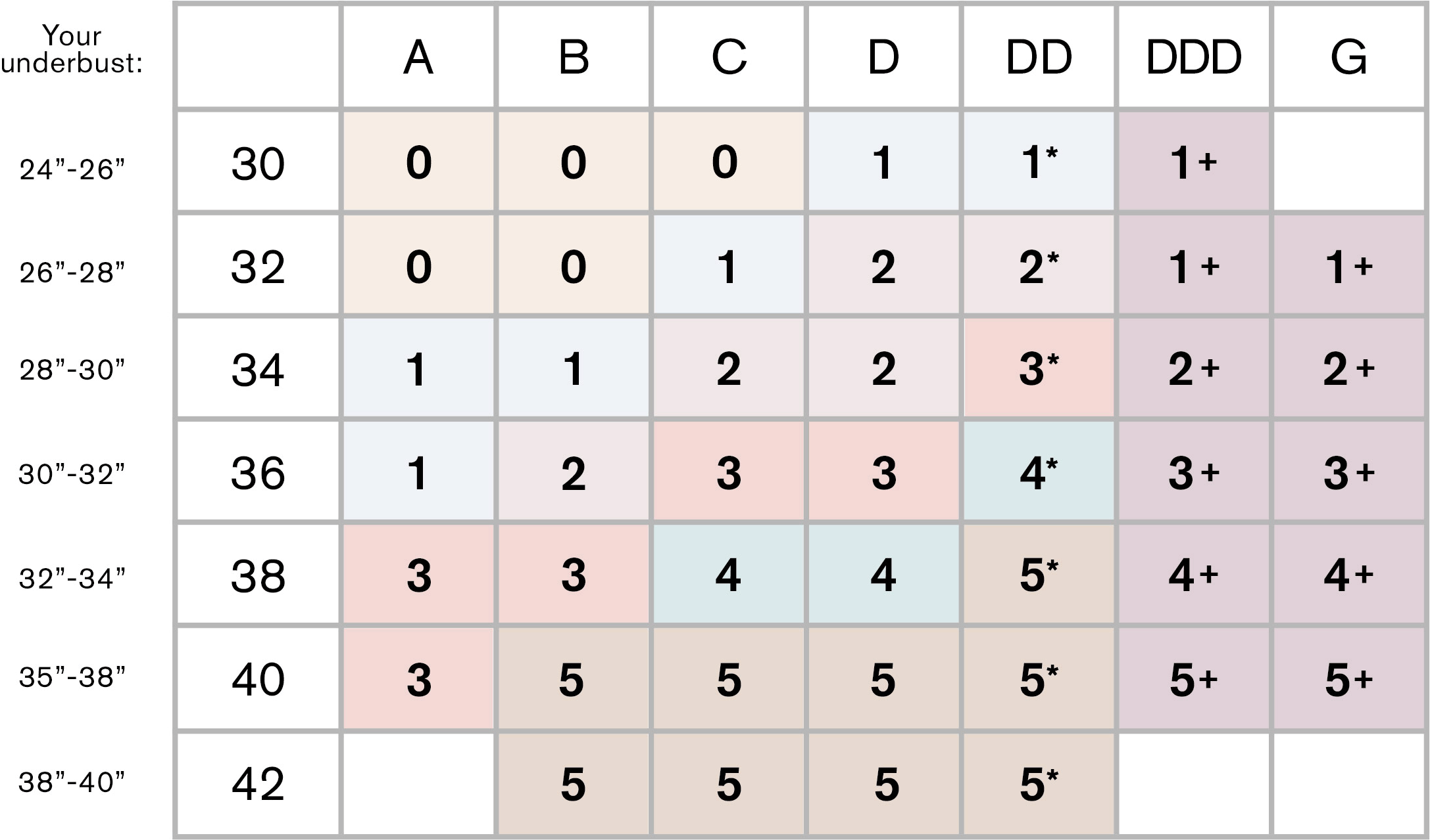 Non-Wire Bra Sizing Size Chart