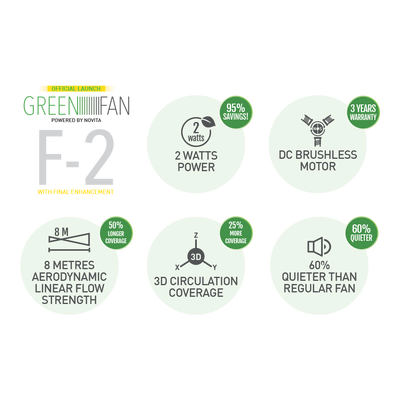 Refurbished Set - GreenFan® F-2