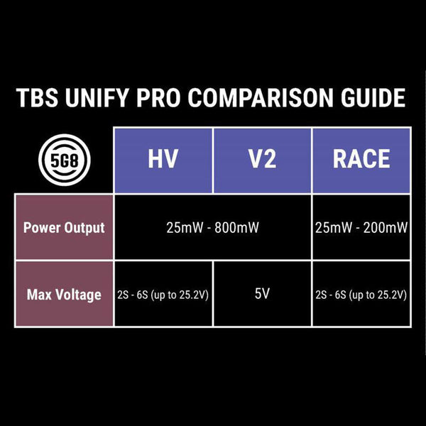 TBS Unify Pro 5g8 HV Video Transmitter (SMA)
