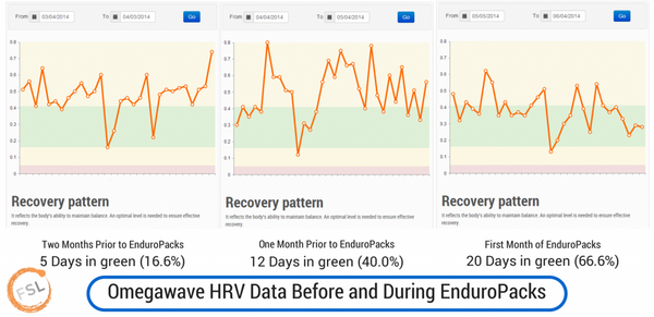 HRV Tests Show Higher Rates Of Recovery