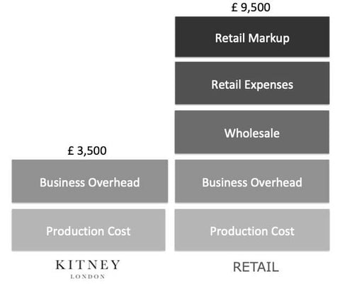 Kitney London Business Model Direct to Consumer Prices. Diamond Jewellery