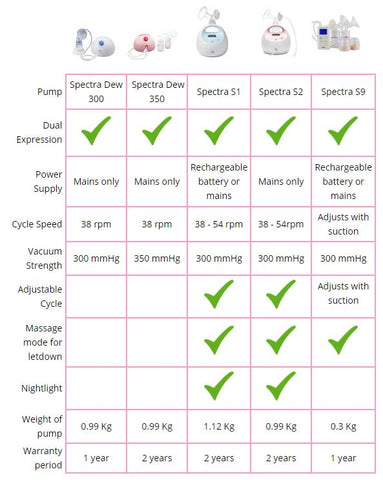 Electric Breast Pump Comparison Sheet