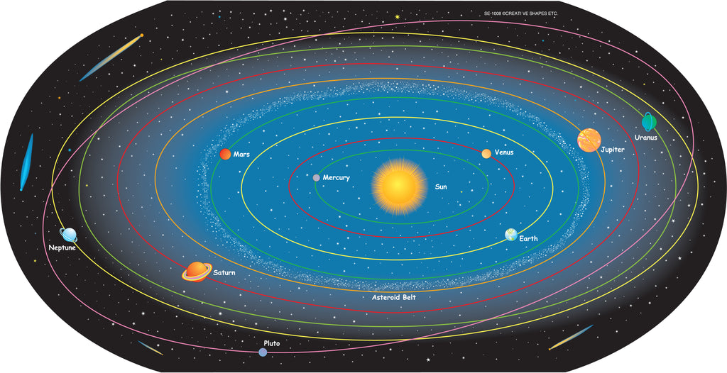 Solar System Labeled Practice Map