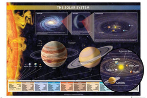 GBeye Chartex Solar System Poster 91,5x61cm | Yourdecoration.be