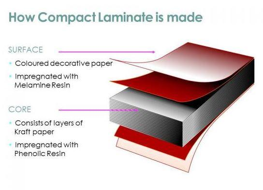 What is Compact Laminate?