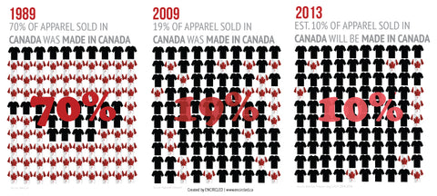 Made in Canada Clothing. Sewn in Canada.