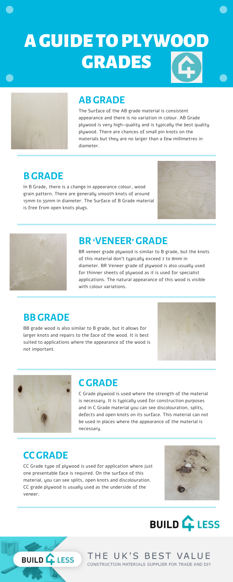Types of Plywood Grades