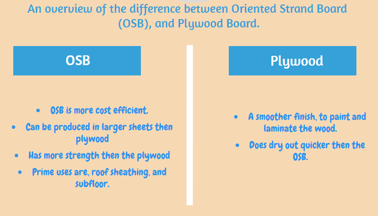 Difference between OSB (Orient Strand Boards) and Plywood