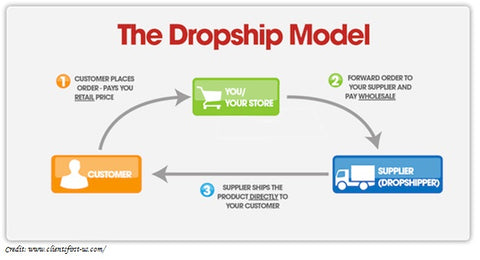amour lingerie drop shipping model diagram