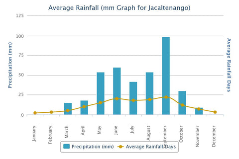 Average Rainfall in Jacaltenango