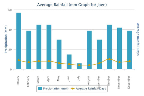 Average rainfall in Jaen