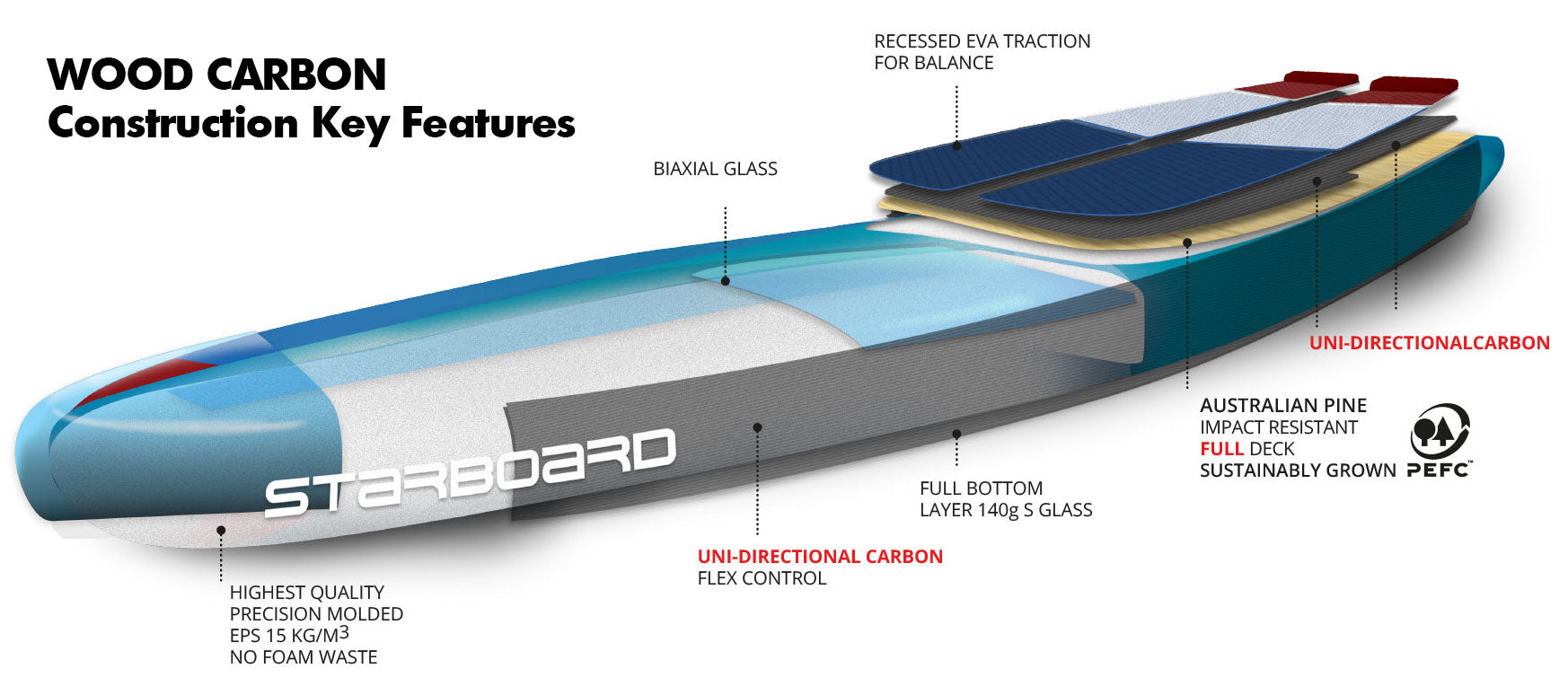 2022 Starboard Wood Carbon