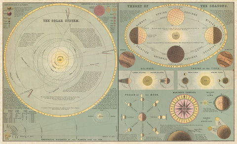 Chart of the Solar System and the Theory of Seasons, 1873 -  Adam and Charles Black - McGaw Graphics