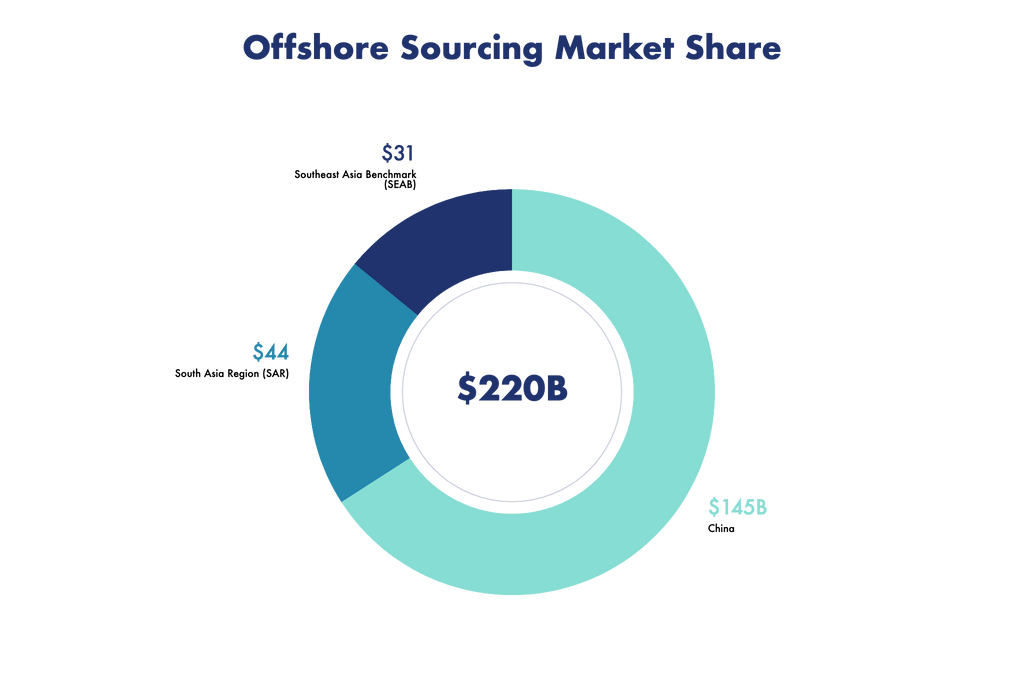 OffshoreMarketshare