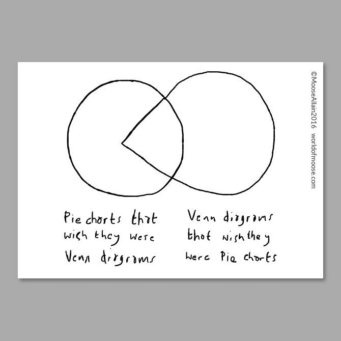 Venn Pie Chart cartoon