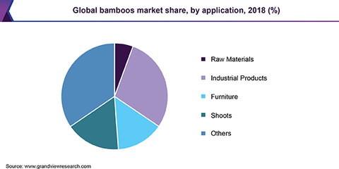 bamboo-market-share-by-industry
