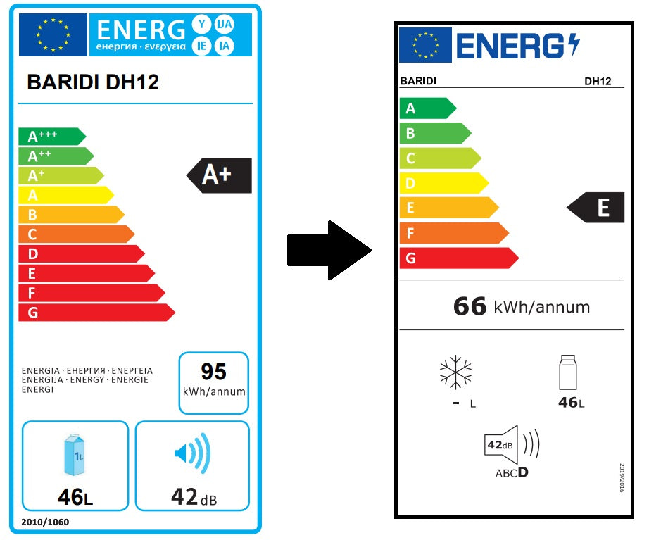 new energy labels explained