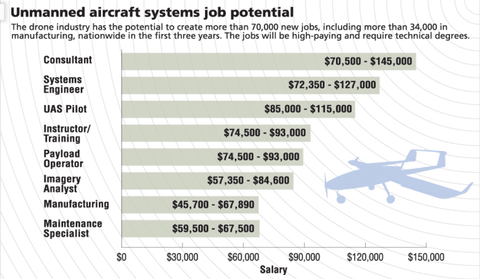 Canadian Drone Jobs Salaries