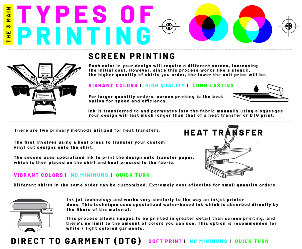 TYPES OF PRINTING