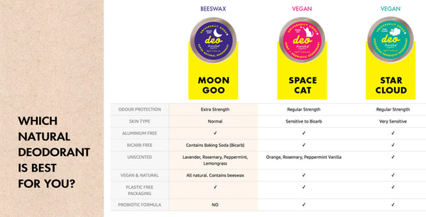Awake Organics chart for which of the 3 deodorants is best for you