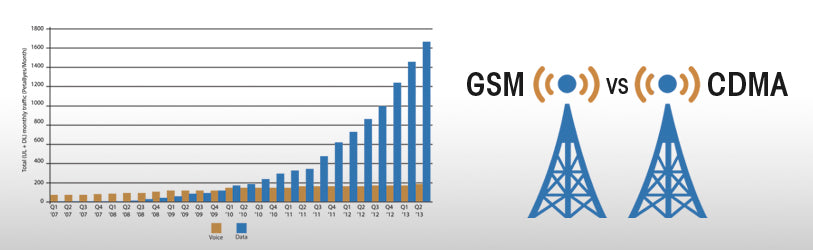 Growth of Data and GSM vs CDMA