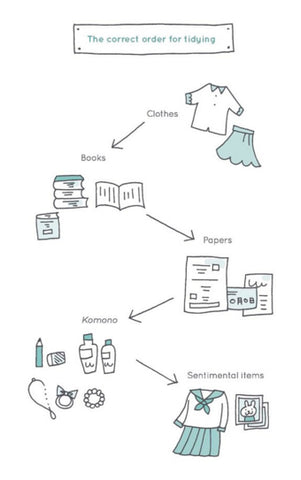 Marie Kondo's the magic of tidying
