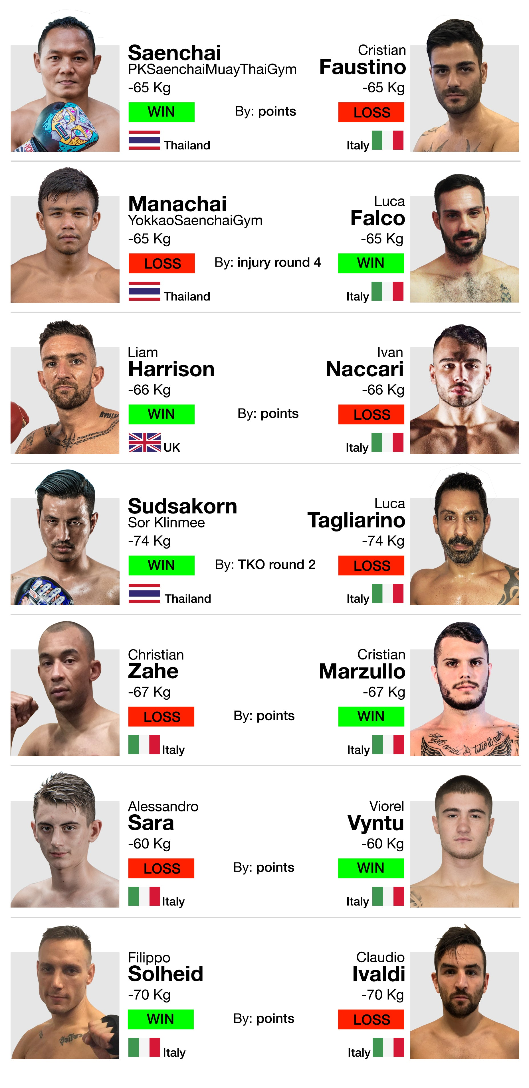 YOKKAO 36 Full Muay Thai Results